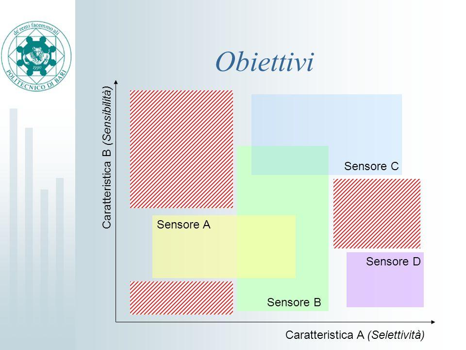 Obiettivi Sensore A Sensore B Sensore C Sensore D Caratteristica A (Selettività) Caratteristica B (Sensibilità)