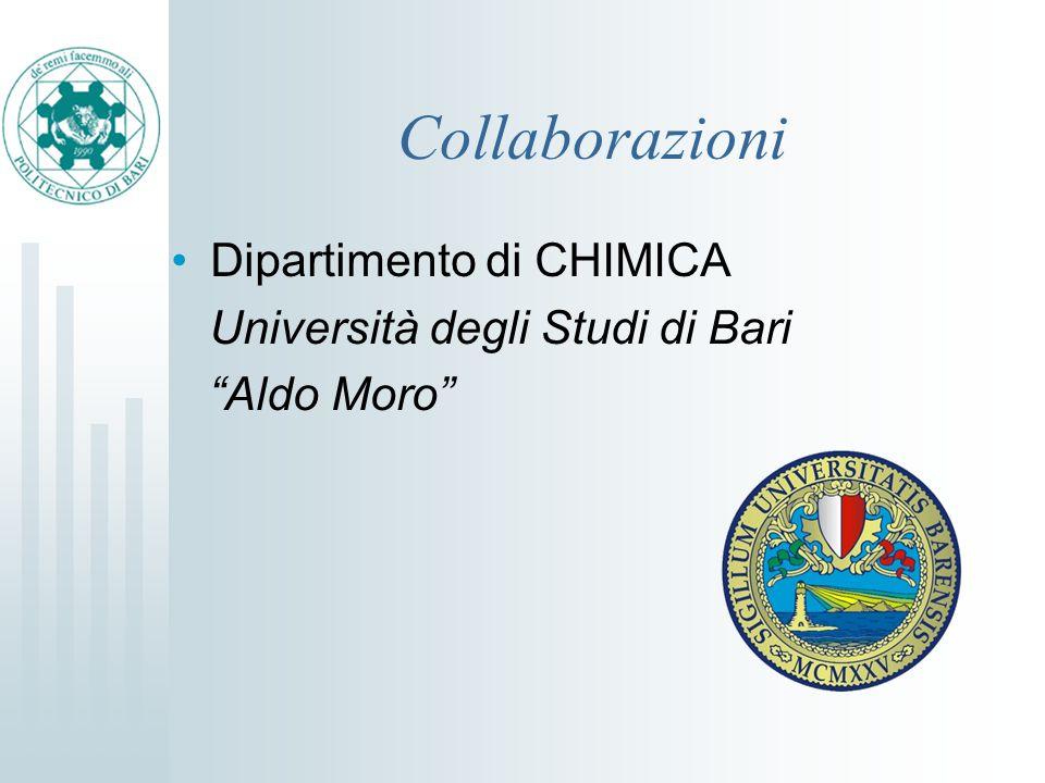 Collaborazioni Dipartimento di CHIMICA Università degli Studi di Bari Aldo Moro