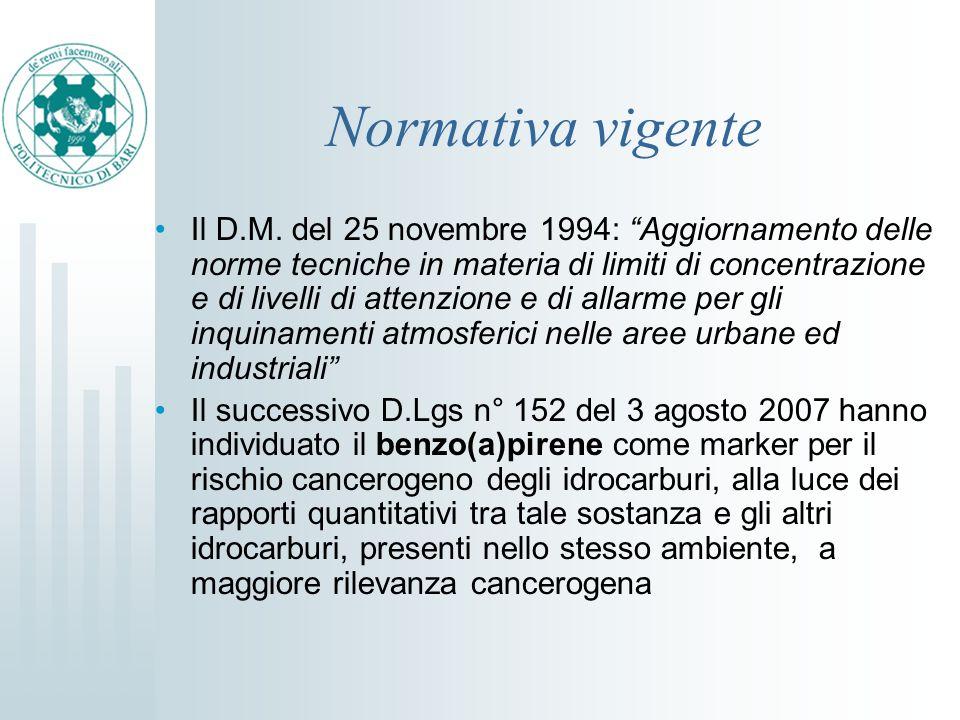 Normativa vigente Il D.M. del 25 novembre 1994: Aggiornamento delle norme tecniche in materia di limiti di concentrazione e di livelli di attenzione e