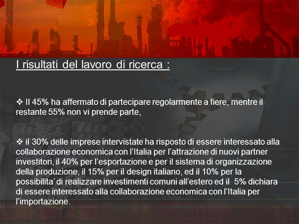 I risultati del lavoro di ricerca : Il 45% ha affermato di partecipare regolarmente a fiere, mentre il restante 55% non vi prende parte, il 30% delle imprese intervistate ha risposto di essere interessato alla collaborazione economica con lItalia per lattrazione di nuovi partner investitori, il 40% per lesportazione e per il sistema di organizzazione della produzione, il 15% per il design italiano, ed il 10% per la possibilita di realizzare investimenti comuni allestero ed il 5% dichiara di essere interessato alla collaborazione economica con lItalia per limportazione.