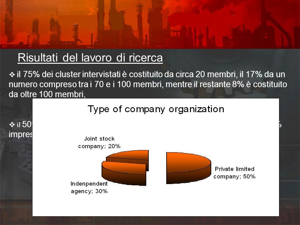 Risultati del lavoro di ricerca il 75% dei cluster intervistati è costituito da circa 20 membri, il 17% da un numero compreso tra i 70 e i 100 membri, mentre il restante 8% è costituito da oltre 100 membri, il 50% delle imprese sono societa a responsabilita limitata, circa il 30% imprese individuali e circa il 20% sono societa per azioni e cooperative,