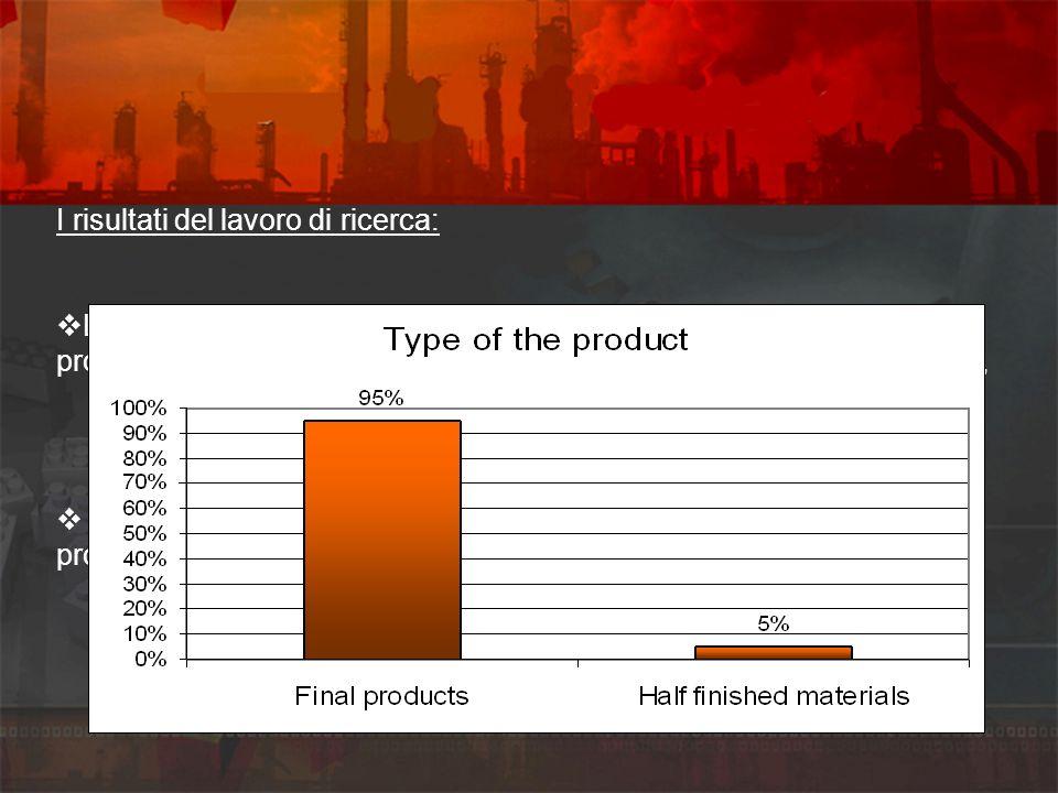 I risultati del lavoro di ricerca: Lattività principale del 90% delle aziende intervistate è quella della produzione o dellofferta di servizi, e il re