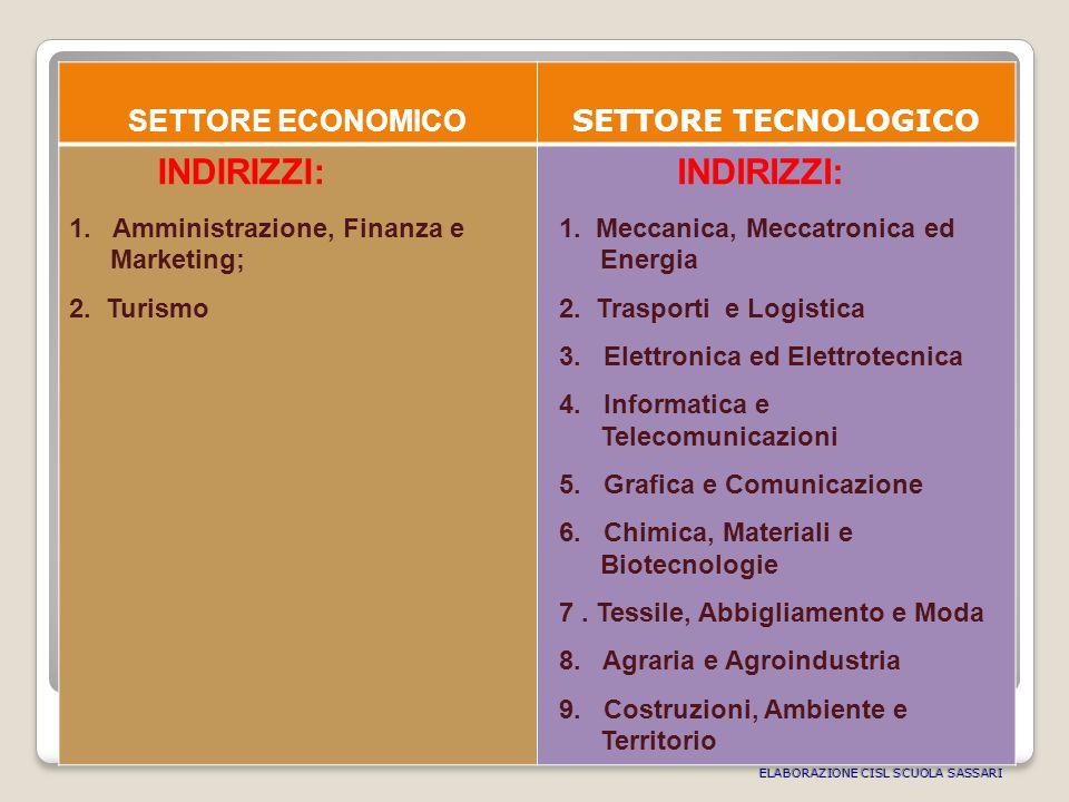 SETTORE ECONOMICO SETTORE TECNOLOGICO INDIRIZZI: 1.