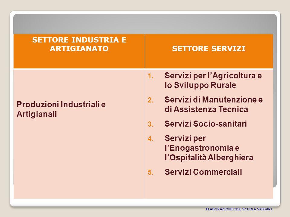 SETTORE INDUSTRIA E ARTIGIANATOSETTORE SERVIZI Produzioni Industriali e Artigianali 1.