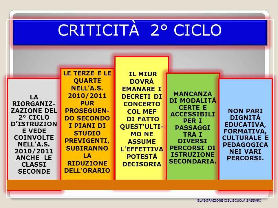 CRITICITÀ 2° CICLO LA RIORGANIZ- ZAZIONE DEL 2° CICLO DISTRUZION E VEDE COINVOLTE NELLA.S.