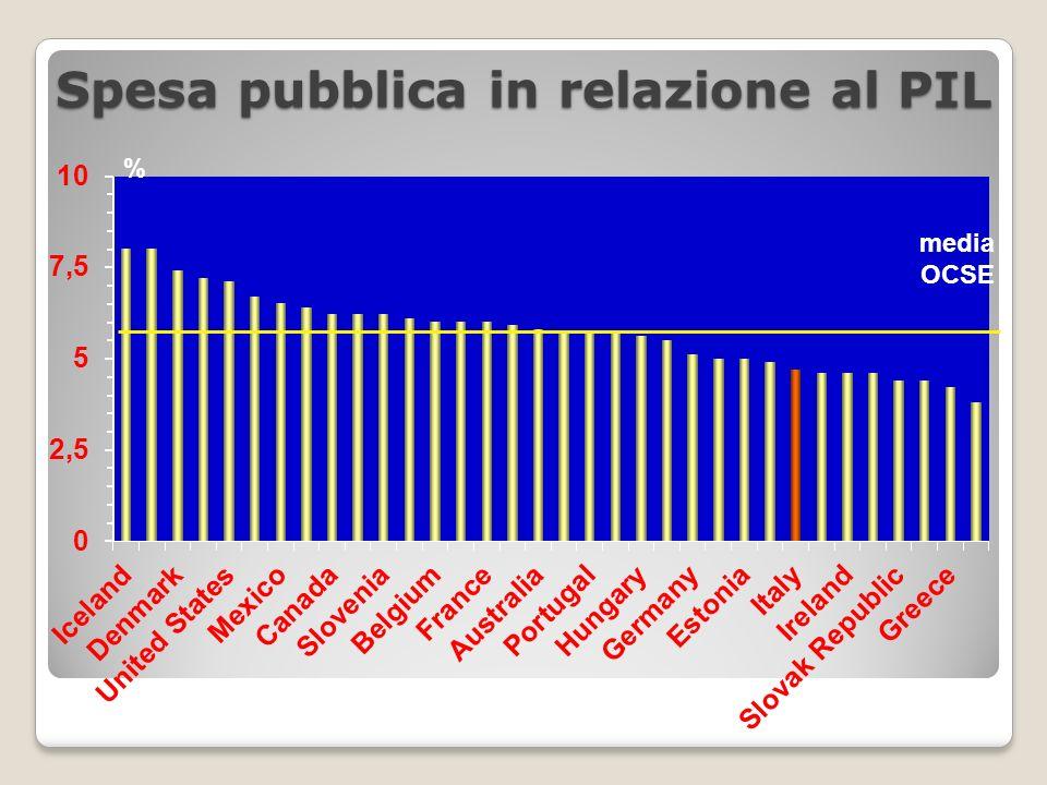 Spesa pubblica in relazione al PIL