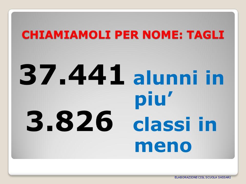 CHIAMIAMOLI PER NOME: TAGLI 37.441 alunni in piu 3.826 classi in meno ELABORAZIONE CISL SCUOLA SASSARI