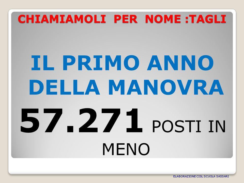 CHIAMIAMOLI PER NOME :TAGLI IL PRIMO ANNO DELLA MANOVRA 57.271 POSTI IN MENO ELABORAZIONE CISL SCUOLA SASSARI