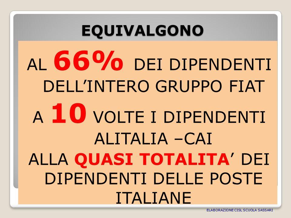 EQUIVALGONO AL 66% DEI DIPENDENTI DELLINTERO GRUPPO FIAT A 10 VOLTE I DIPENDENTI ALITALIA –CAI ALLA QUASI TOTALITA DEI DIPENDENTI DELLE POSTE ITALIANE EQUIVALGONO ELABORAZIONE CISL SCUOLA SASSARI