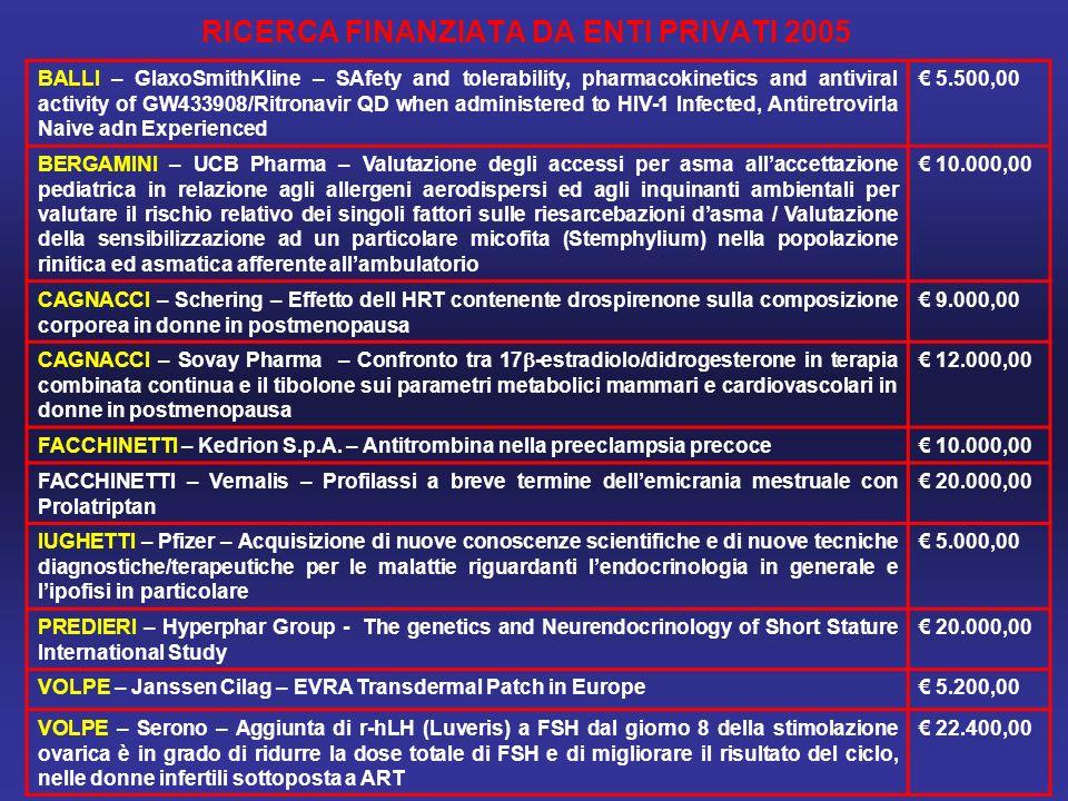 RICERCA FINANZIATA DA ENTI PRIVATI 2005 BALLI – GlaxoSmithKline – SAfety and tolerability, pharmacokinetics and antiviral activity of GW433908/Ritronavir QD when administered to HIV-1 Infected, Antiretrovirla Naive adn Experienced 5.500,00 BERGAMINI – UCB Pharma – Valutazione degli accessi per asma allaccettazione pediatrica in relazione agli allergeni aerodispersi ed agli inquinanti ambientali per valutare il rischio relativo dei singoli fattori sulle riesarcebazioni dasma / Valutazione della sensibilizzazione ad un particolare micofita (Stemphylium) nella popolazione rinitica ed asmatica afferente allambulatorio 10.000,00 CAGNACCI – Schering – Effetto dell HRT contenente drospirenone sulla composizione corporea in donne in postmenopausa 9.000,00 CAGNACCI – Sovay Pharma – Confronto tra 17 -estradiolo/didrogesterone in terapia combinata continua e il tibolone sui parametri metabolici mammari e cardiovascolari in donne in postmenopausa 12.000,00 FACCHINETTI – Kedrion S.p.A.