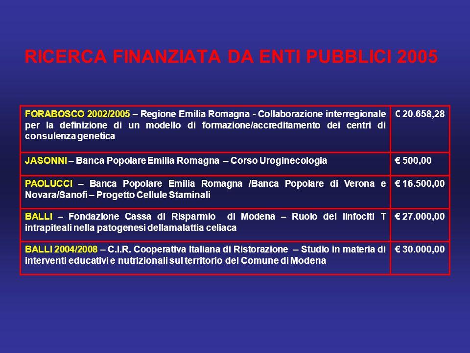 RICERCA FINANZIATA DA ENTI PUBBLICI 2005 FORABOSCO 2002/2005 – Regione Emilia Romagna - Collaborazione interregionale per la definizione di un modello di formazione/accreditamento dei centri di consulenza genetica 20.658,28 JASONNI – Banca Popolare Emilia Romagna – Corso Uroginecologia 500,00 PAOLUCCI – Banca Popolare Emilia Romagna /Banca Popolare di Verona e Novara/Sanofi – Progetto Cellule Staminali 16.500,00 BALLI – Fondazione Cassa di Risparmio di Modena – Ruolo dei linfociti T intrapiteali nella patogenesi dellamalattia celiaca 27.000,00 BALLI 2004/2008 – C.I.R.