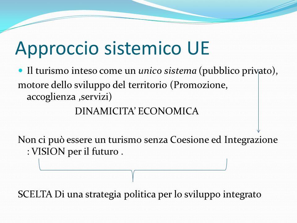 Approccio sistemico UE Il turismo inteso come un unico sistema (pubblico privato), motore dello sviluppo del territorio (Promozione, accoglienza,servizi) DINAMICITA ECONOMICA Non ci può essere un turismo senza Coesione ed Integrazione : VISION per il futuro.