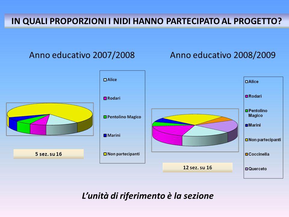 Anno educativo 2007/2008 Anno educativo 2008/2009 Lunità di riferimento è la sezione IN QUALI PROPORZIONI I NIDI HANNO PARTECIPATO AL PROGETTO? 5 sez.
