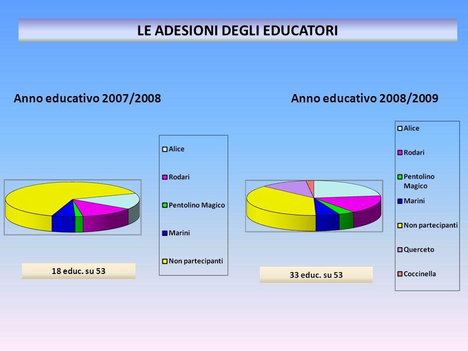 Anno educativo 2007/2008 Anno educativo 2008/2009 LE ADESIONI DEGLI EDUCATORI 18 educ. su 53