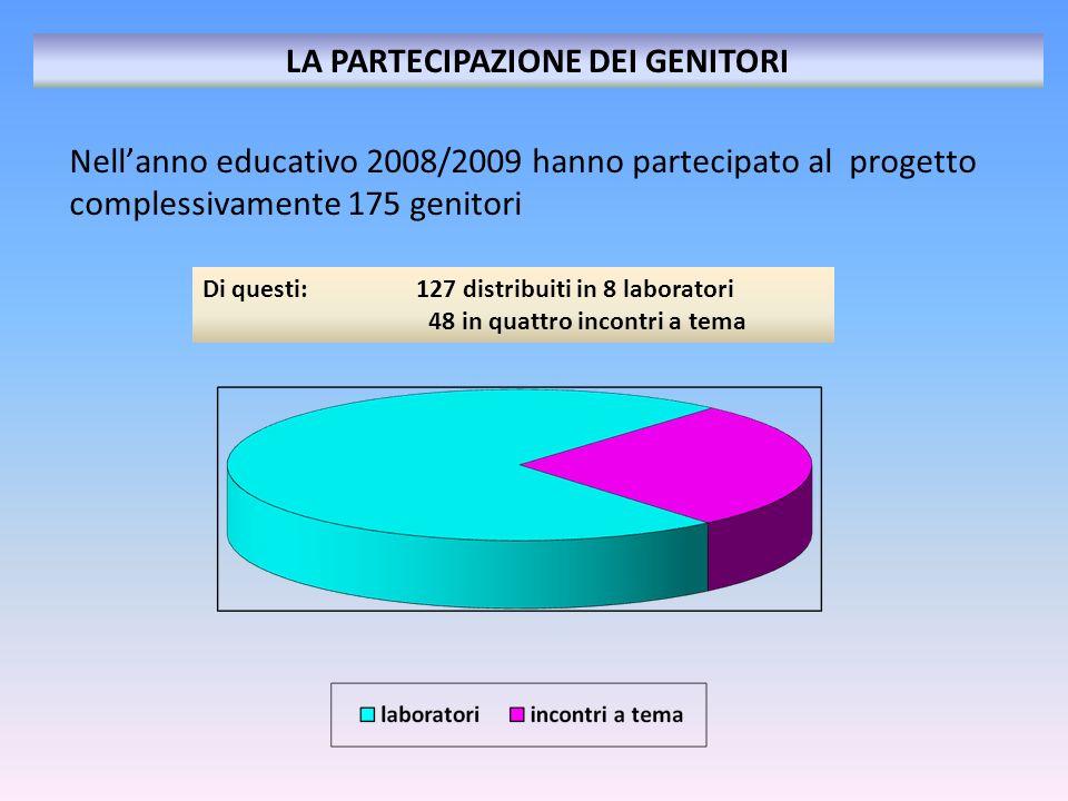 Nellanno educativo 2008/2009 hanno partecipato al progetto complessivamente 175 genitori LA PARTECIPAZIONE DEI GENITORI Di questi:127 distribuiti in 8