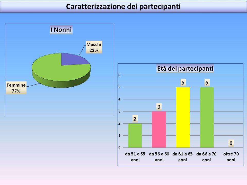 Caratterizzazione dei partecipanti