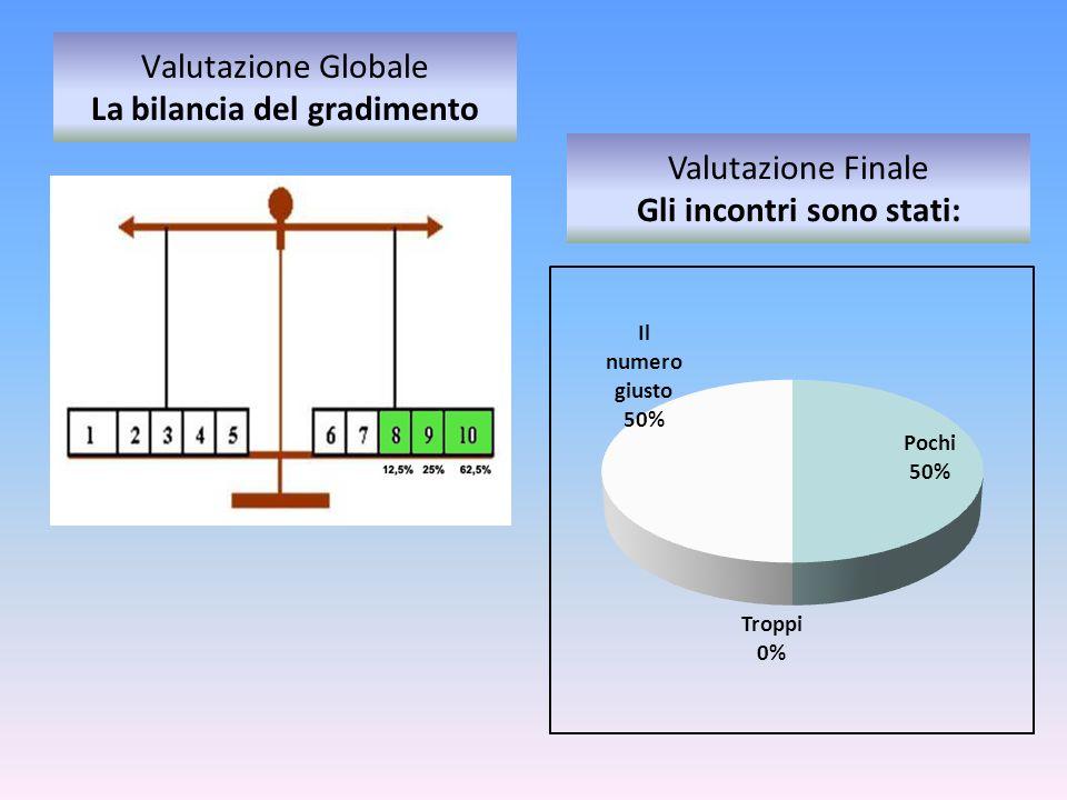 Valutazione Globale La bilancia del gradimento Valutazione Finale Gli incontri sono stati:
