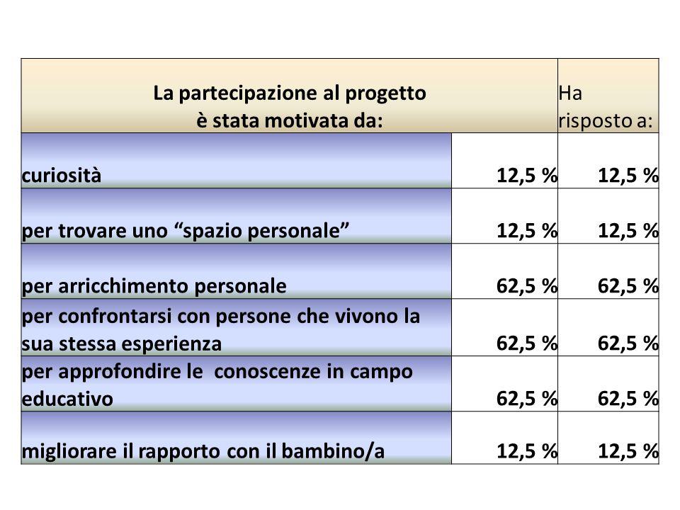 La partecipazione al progetto è stata motivata da: Ha risposto a: curiosità12,5 % per trovare uno spazio personale12,5 % per arricchimento personale62