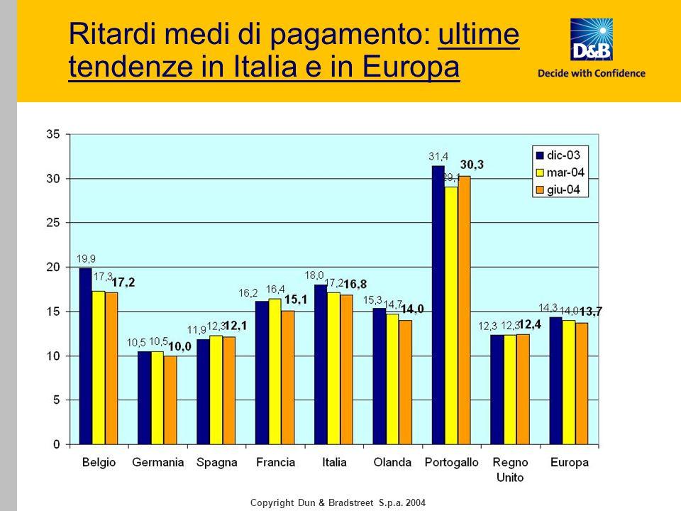 Trend dei pagamenti nellItalia Centro-Sud: confronto Italia e Europa – Univ.tà Luiss Guido Carli - Roma, 5 ottobre 2004 Copyright Dun & Bradstreet S.p.a.