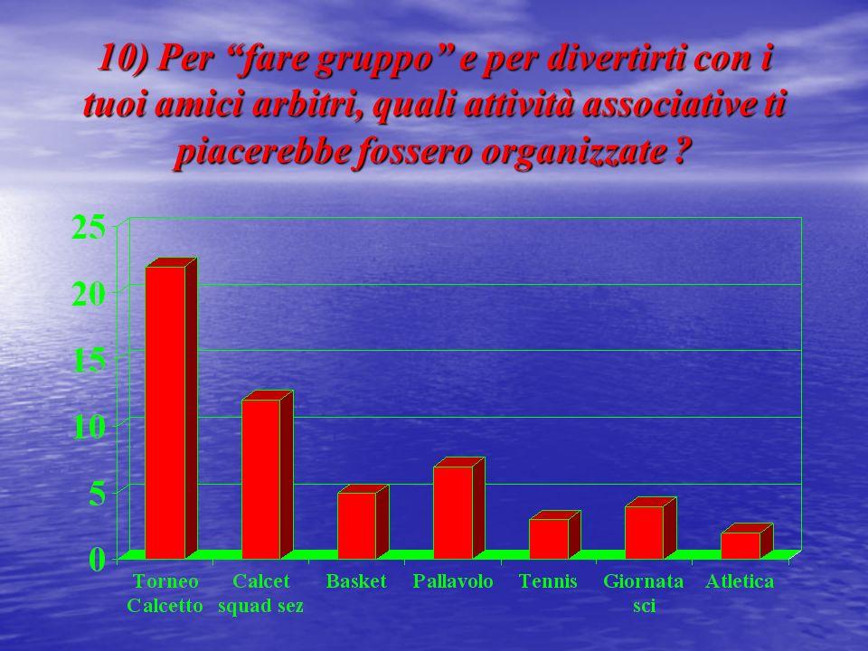 10) Per fare gruppo e per divertirti con i tuoi amici arbitri, quali attività associative ti piacerebbe fossero organizzate