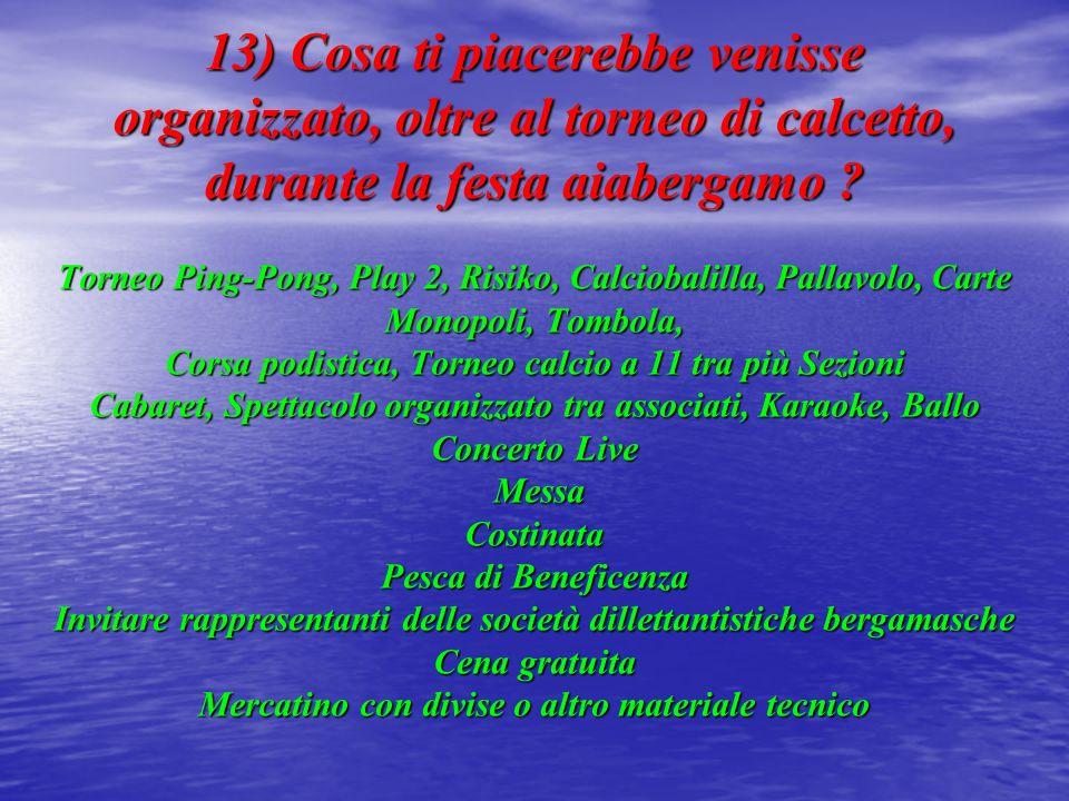 13) Cosa ti piacerebbe venisse organizzato, oltre al torneo di calcetto, durante la festa aiabergamo ? Torneo Ping-Pong, Play 2, Risiko, Calciobalilla