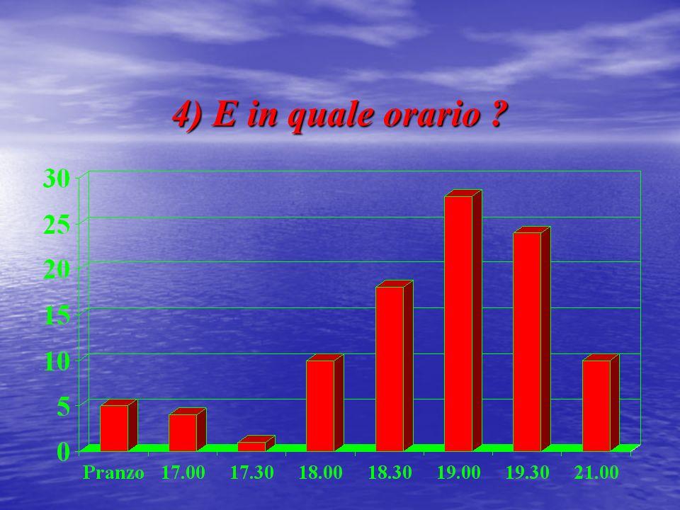 5) Le attuali sedi dei poli di allenamento (Bergamo, Zogno, Osio Sotto, Mapello, Trescore e Nembro) soddisfano le tue esigenze ?