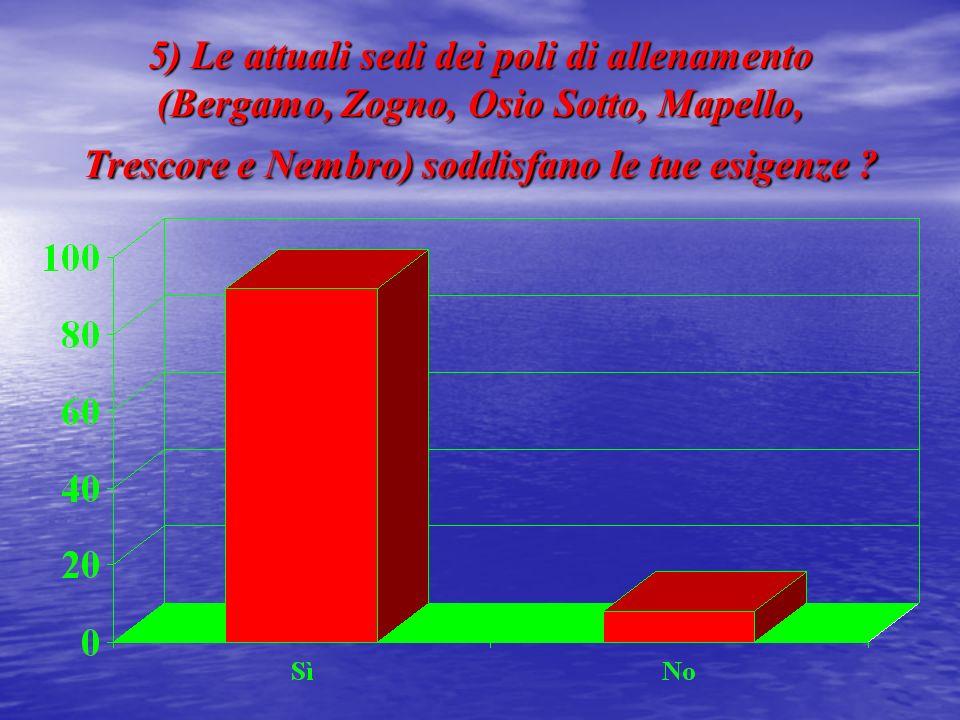 5) Le attuali sedi dei poli di allenamento (Bergamo, Zogno, Osio Sotto, Mapello, Trescore e Nembro) soddisfano le tue esigenze