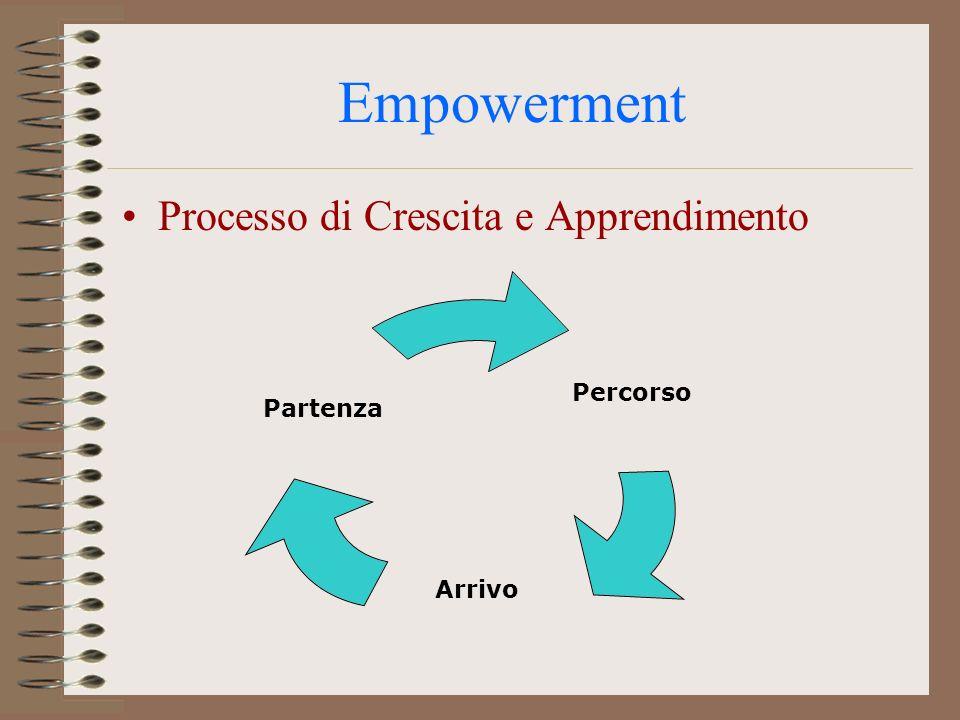 Empowerment Processo di Crescita e Apprendimento Percorso Arrivo Partenza