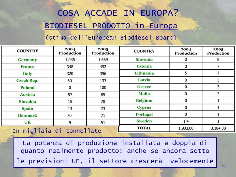 COSA ACCADE IN EUROPA.