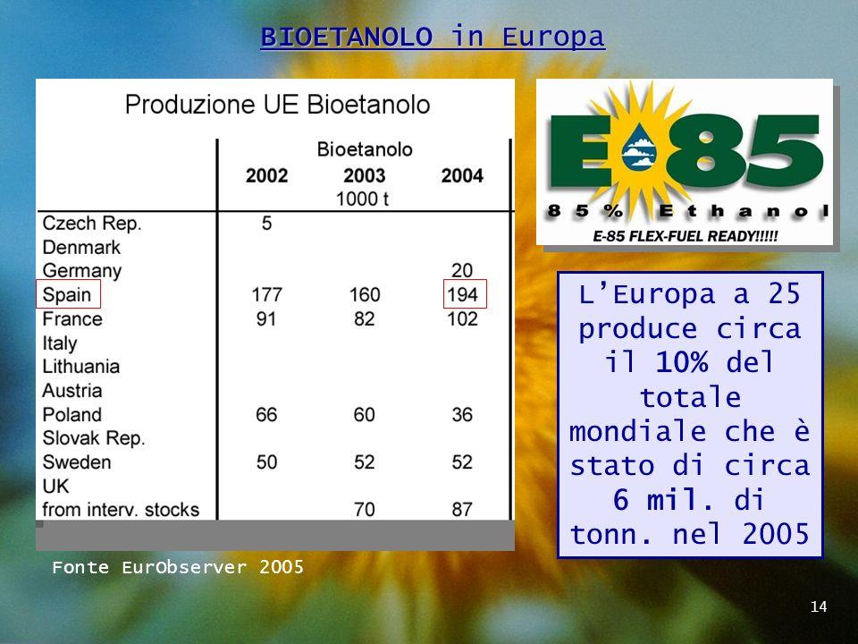 La NORMATIVA ITALIANA - A maggio 2003 la CE emette la direttiva 30/2003 in favore dei biocarburanti dove fornisce linee guida e agevolazioni ma nessun obbligo per i paesi.