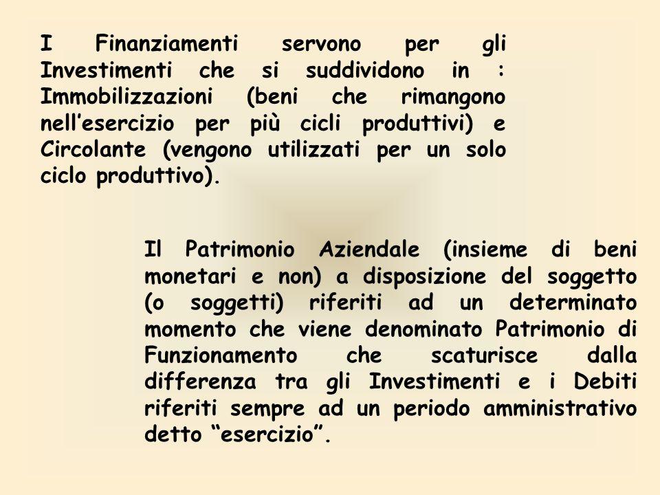 Lazienda per iniziare o continuare la propria Attività Economica necessita di finanziamenti che rappresentano le FONTI. Si suddividono in: Fonte Inter