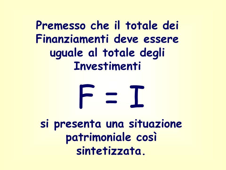 I Finanziamenti servono per gli Investimenti che si suddividono in : Immobilizzazioni (beni che rimangono nellesercizio per più cicli produttivi) e Ci