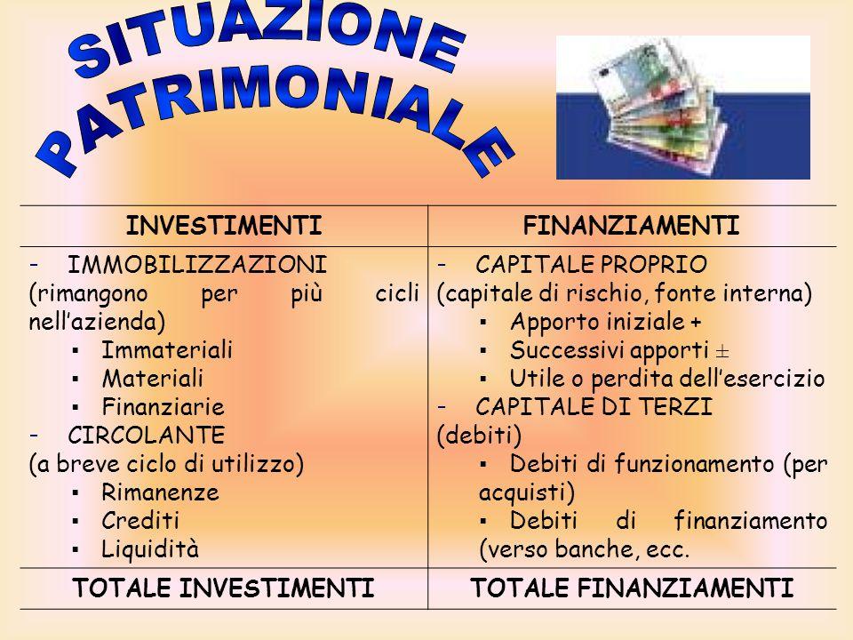 F = I Premesso che il totale dei Finanziamenti deve essere uguale al totale degli Investimenti si presenta una situazione patrimoniale così sintetizza
