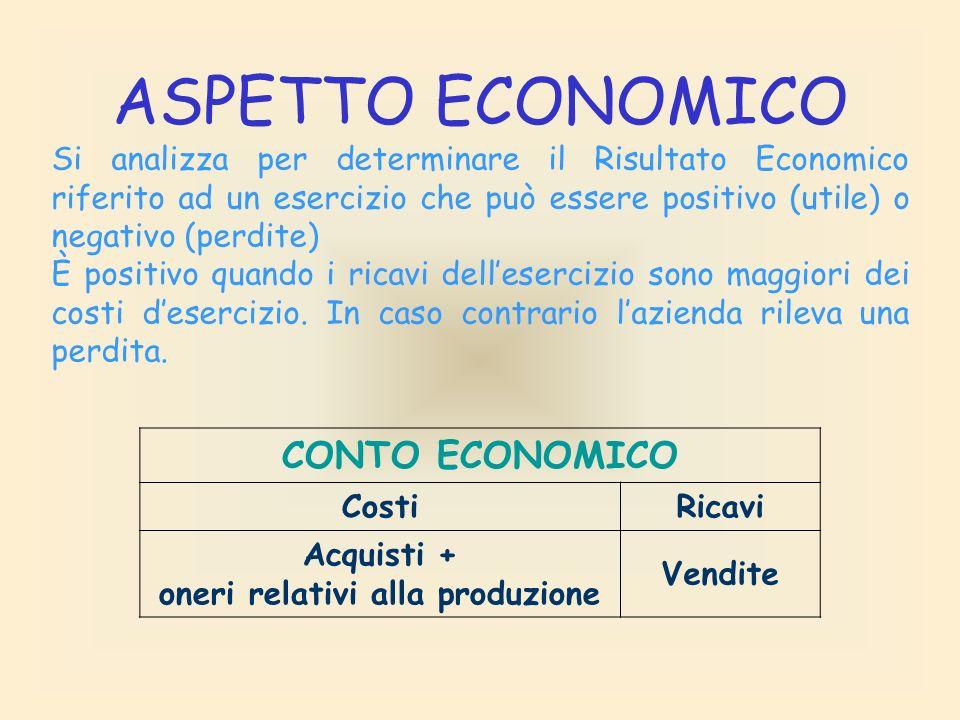 INVESTIMENTI Immobilizzazioni Fabbricati Mobili Automezzi Disponibilità Merci Denaro non ancora investito Denaro in cassa C/c bancario 280.000 35.000