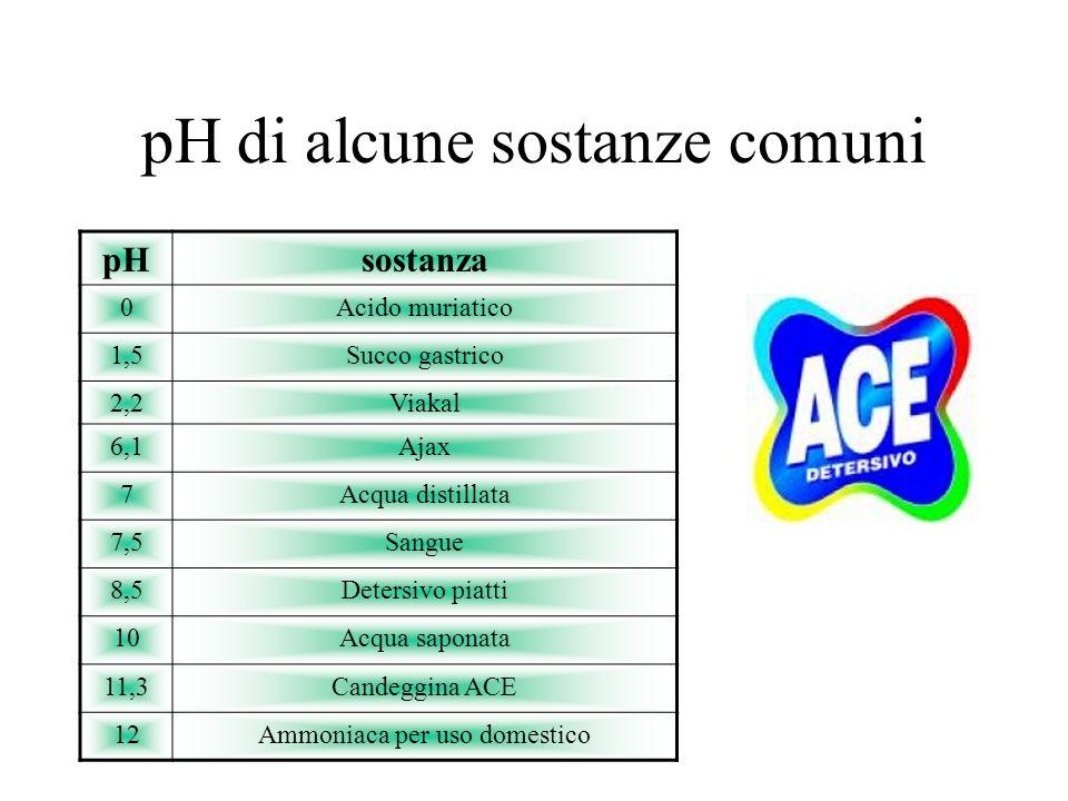 IL pH NELLA QUOTIDIANITÀ esempi di sostanze acide e basiche
