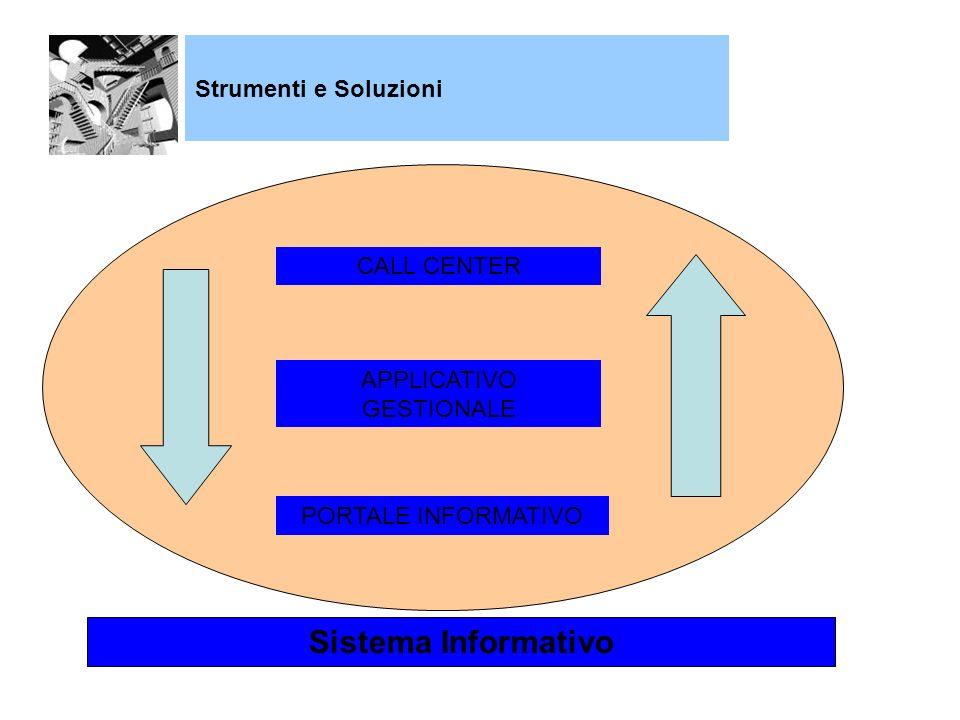 Strumenti e Soluzioni CALL CENTER APPLICATIVO GESTIONALE PORTALE INFORMATIVO Sistema Informativo