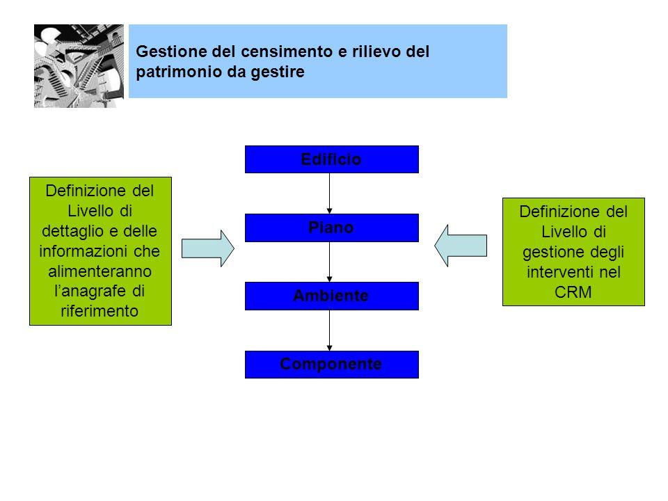 Edificio Piano Ambiente Componente Definizione del Livello di dettaglio e delle informazioni che alimenteranno lanagrafe di riferimento Definizione del Livello di gestione degli interventi nel CRM