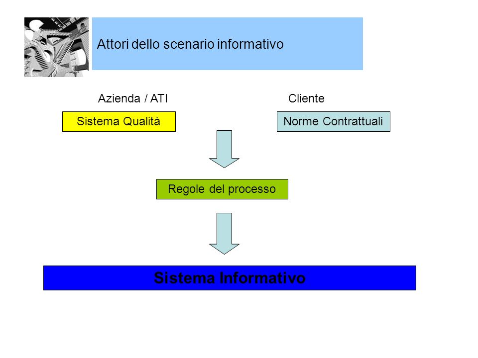 Attori dello scenario informativo Sistema QualitàNorme Contrattuali Azienda / ATICliente Regole del processo Sistema Informativo