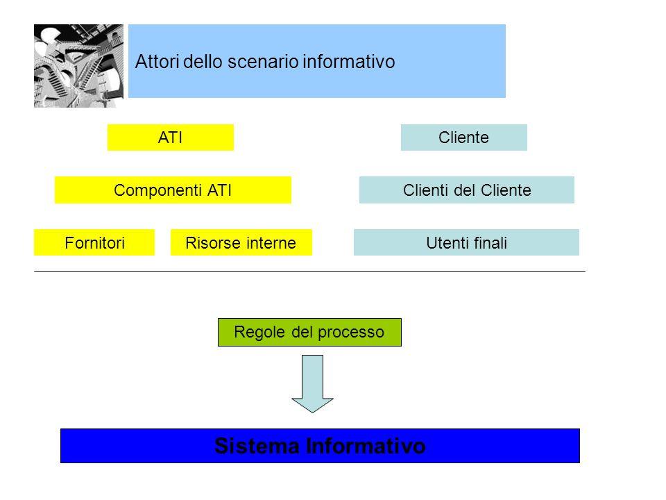 Attori dello scenario informativo ATICliente Regole del processo Sistema Informativo Componenti ATI FornitoriRisorse interne Clienti del Cliente Utenti finali