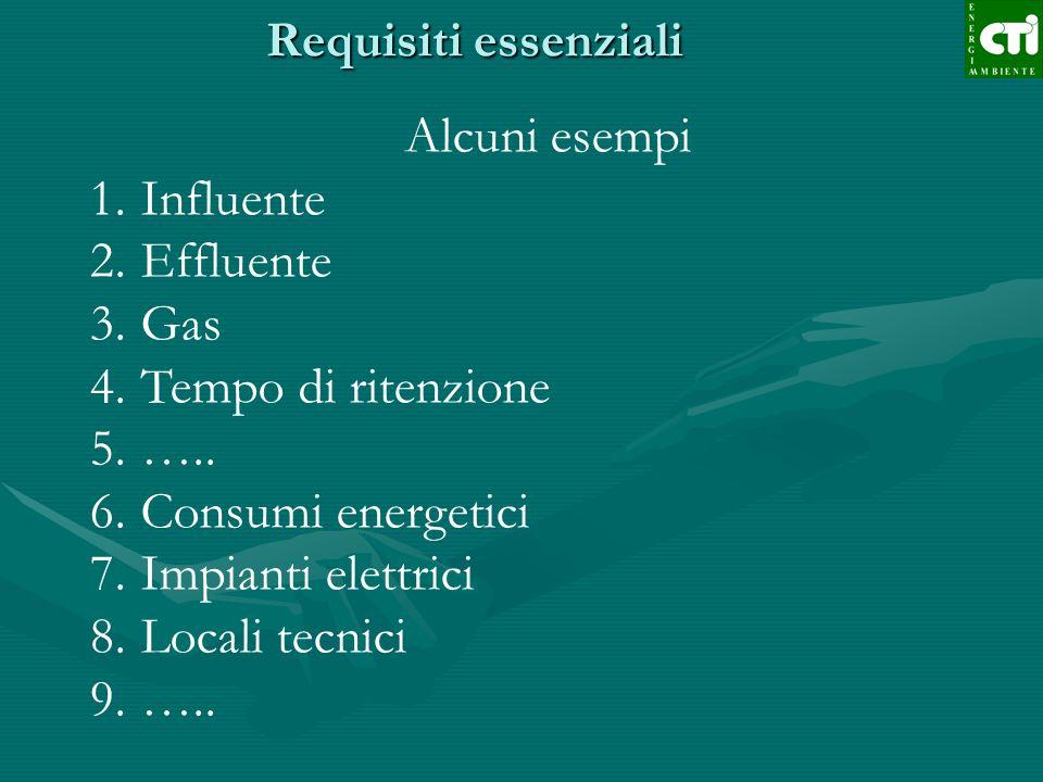 Requisiti essenziali Alcuni esempi 1.Influente 2.Effluente 3.Gas 4.Tempo di ritenzione 5.….. 6.Consumi energetici 7.Impianti elettrici 8.Locali tecnic