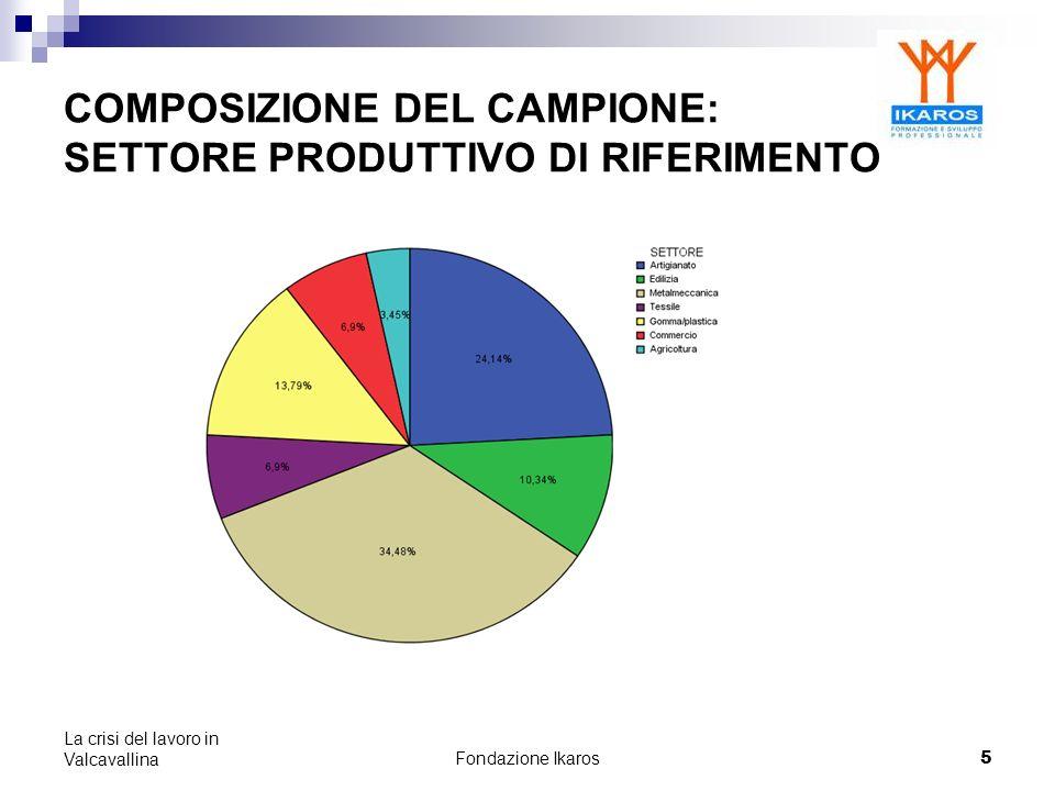 Fondazione Ikaros 5 La crisi del lavoro in Valcavallina COMPOSIZIONE DEL CAMPIONE: SETTORE PRODUTTIVO DI RIFERIMENTO