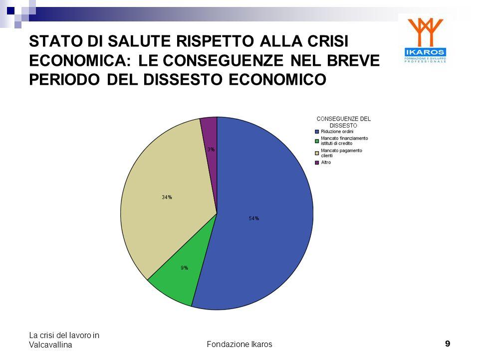 Fondazione Ikaros 20 La crisi del lavoro in Valcavallina CONSIDERAZIONI Il 72% delle aziende ritiene che i fattori decisivi per il rilancio siano linvestimento sul capitale umano (riqualificazione) e sullinnovazione tecnologica.