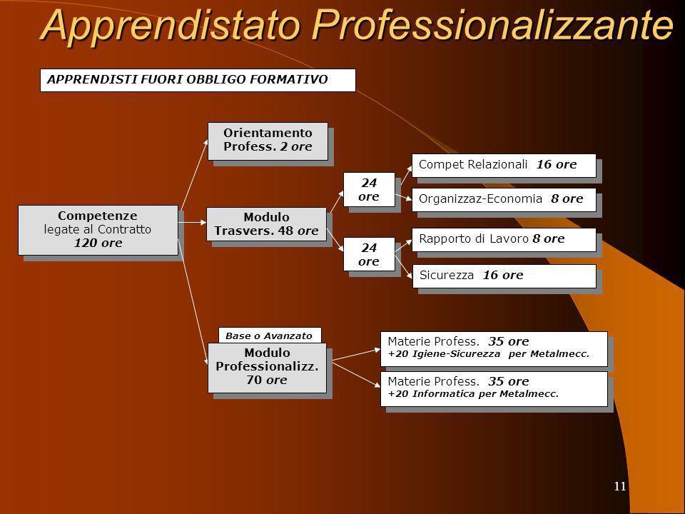 11 Competenze legate al Contratto 120 ore Competenze legate al Contratto 120 ore Orientamento Profess.