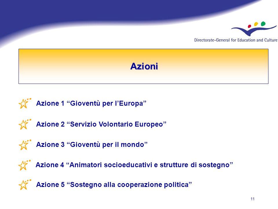 11 Azioni Azioni Azione 1 Gioventù per lEuropa Azione 2 Servizio Volontario Europeo Azione 3 Gioventù per il mondo Azione 4 Animatori socioeducativi e strutture di sostegno Azione 5 Sostegno alla cooperazione politica