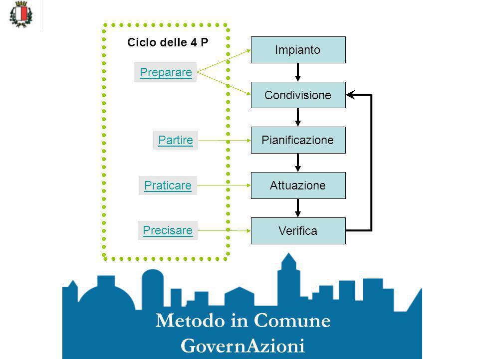 Impianto Condivisione Pianificazione Attuazione Verifica Preparare Partire Praticare Precisare Metodo in Comune GovernAzioni Ciclo delle 4 P