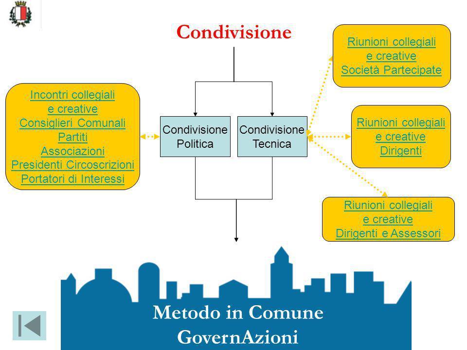 Condivisione Tecnica Condivisione Politica Riunioni collegiali e creative Dirigenti Incontri collegiali e creative Consiglieri Comunali Partiti Associ