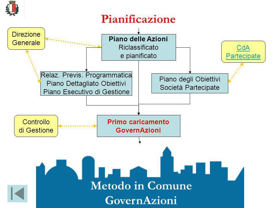 Metodo in Comune GovernAzioni Relaz. Previs. Programmatica Piano Dettagliato Obiettivi Piano Esecutivo di Gestione Piano delle Azioni Riclassificato e