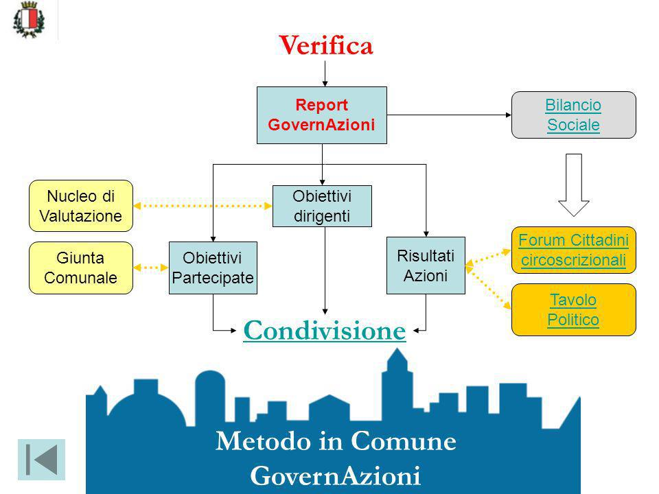 Obiettivi Partecipate Risultati Azioni Verifica Forum Cittadini circoscrizionali Tavolo Politico Giunta Comunale Metodo in Comune GovernAzioni Condivi