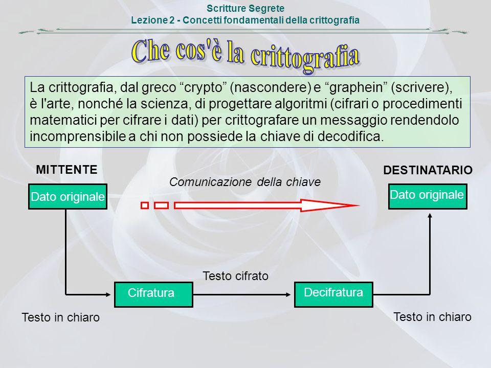 Scritture Segrete Lezione 2 - Concetti fondamentali della crittografia La crittografia, dal greco crypto (nascondere) e graphein (scrivere), è l'arte,