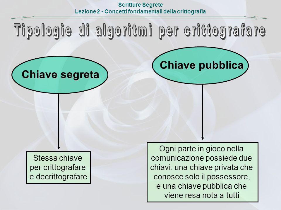 Scritture Segrete Lezione 2 - Concetti fondamentali della crittografia Chiave segreta Chiave pubblica Stessa chiave per crittografare e decrittografar